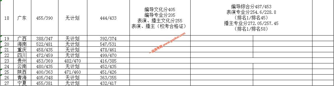 南昌航空大学科技学院2019录取分数线3