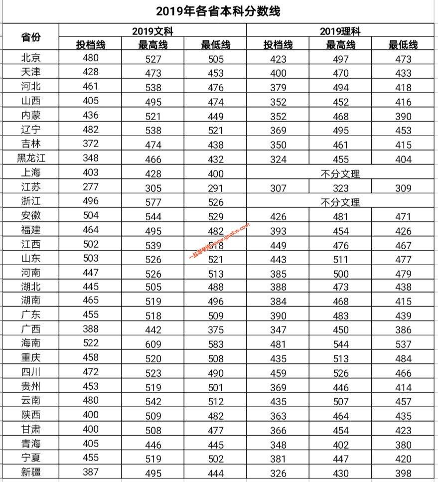 北京中医药大学东方学院2019年录取分数线