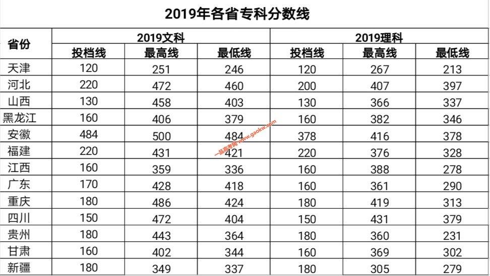 北京中医药大学东方学院2019年录取分数线2