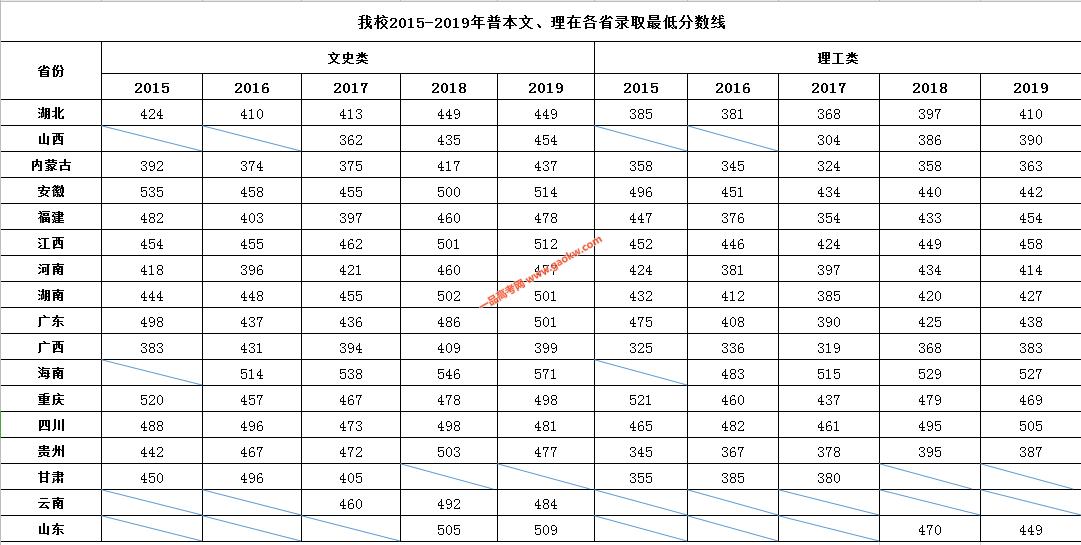 湖北民族大学科技学院2019录取分数线