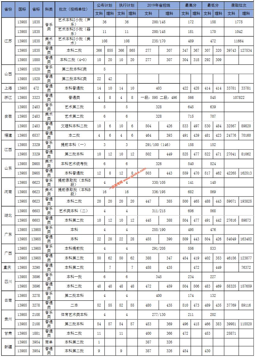苏州科技大学天平学院2019录取分数线