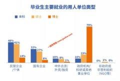 华南理工大学就业怎么样?2019年毕业生就业率98.23%