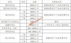 2019年河西学院学生奖助学金设置及资助政策简介