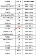 青岛理工大学获批7个国家一流本科专业建设点