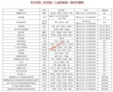 齐鲁工业大学(山东省科学院)25门课程被认定为山东省一流本科课程
