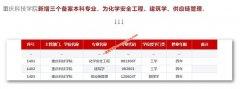 重庆科技学院新增三个本科专业