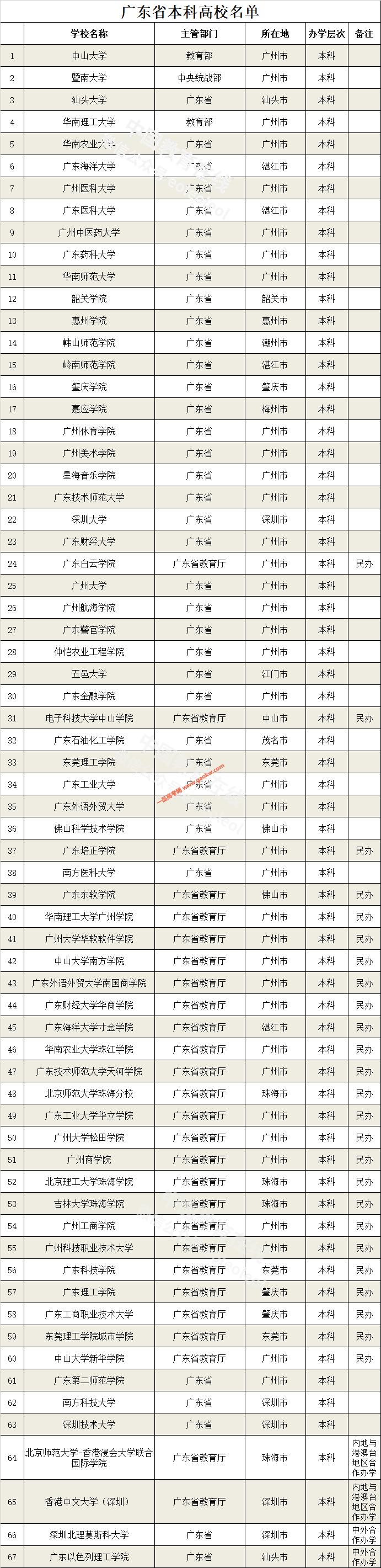 广东高校名单
