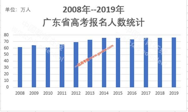 2019年广东高考报名人数突破76万大关