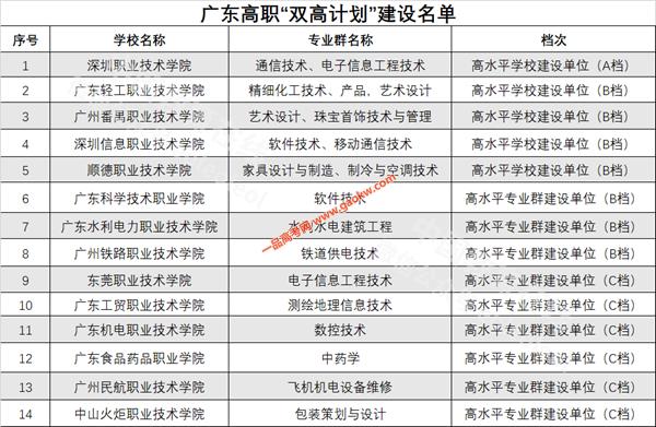 """广东""""双一流""""建设高校和学科"""