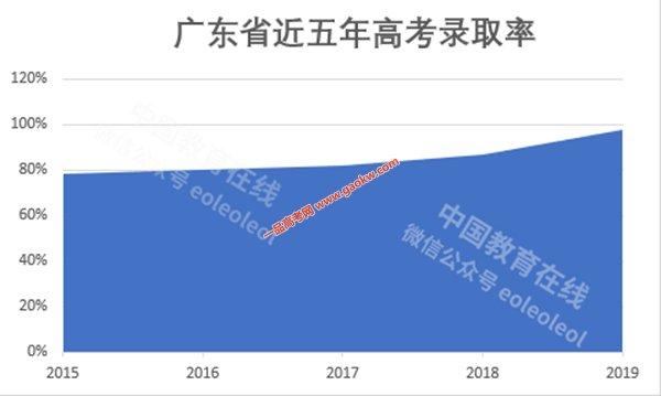 2019年广东各批次各类院校录取率97.8%,创历年新高