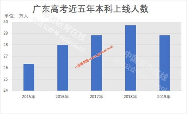 广东省高考自2018年起,合并本科一批二批录取。