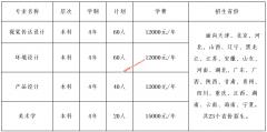 天津财经大学2020年艺术类招生简章(含招生计划)