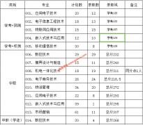 广东机电职业技术学院2019年自主招生录取分数线