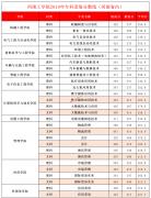 河南工学院2019年高职高专批录取分数线