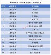 """西安建筑科技大学14个专业获首批国家级""""一流本科专业""""建设点"""