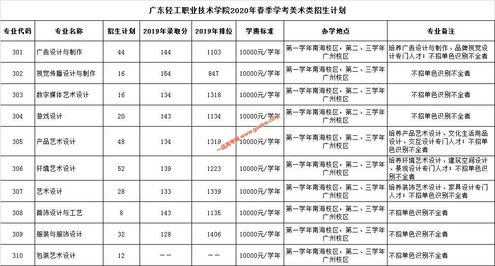 广东轻院2020年春季学考美术类招生计划