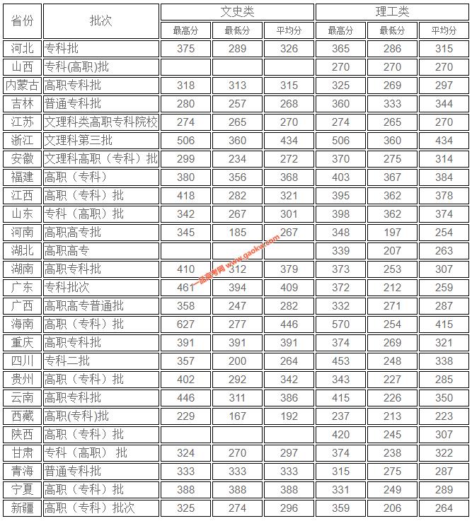 海南软件职业技术学院2019年录取分数线