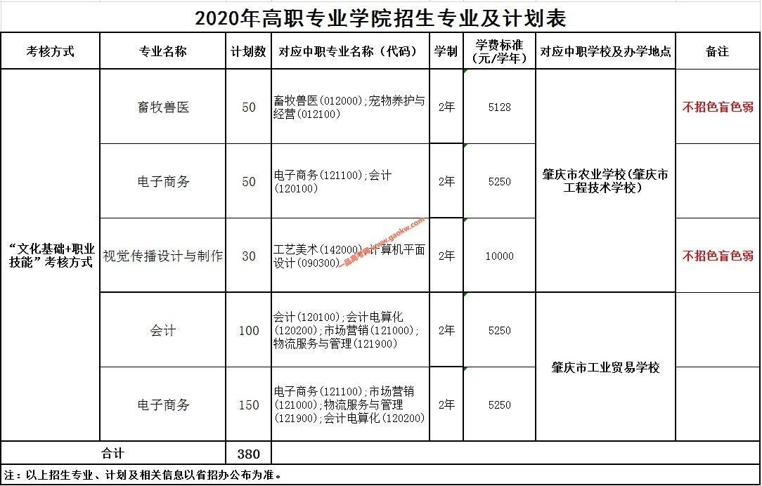 广东科贸职业学院2020年高职专业学院招生计划一览表