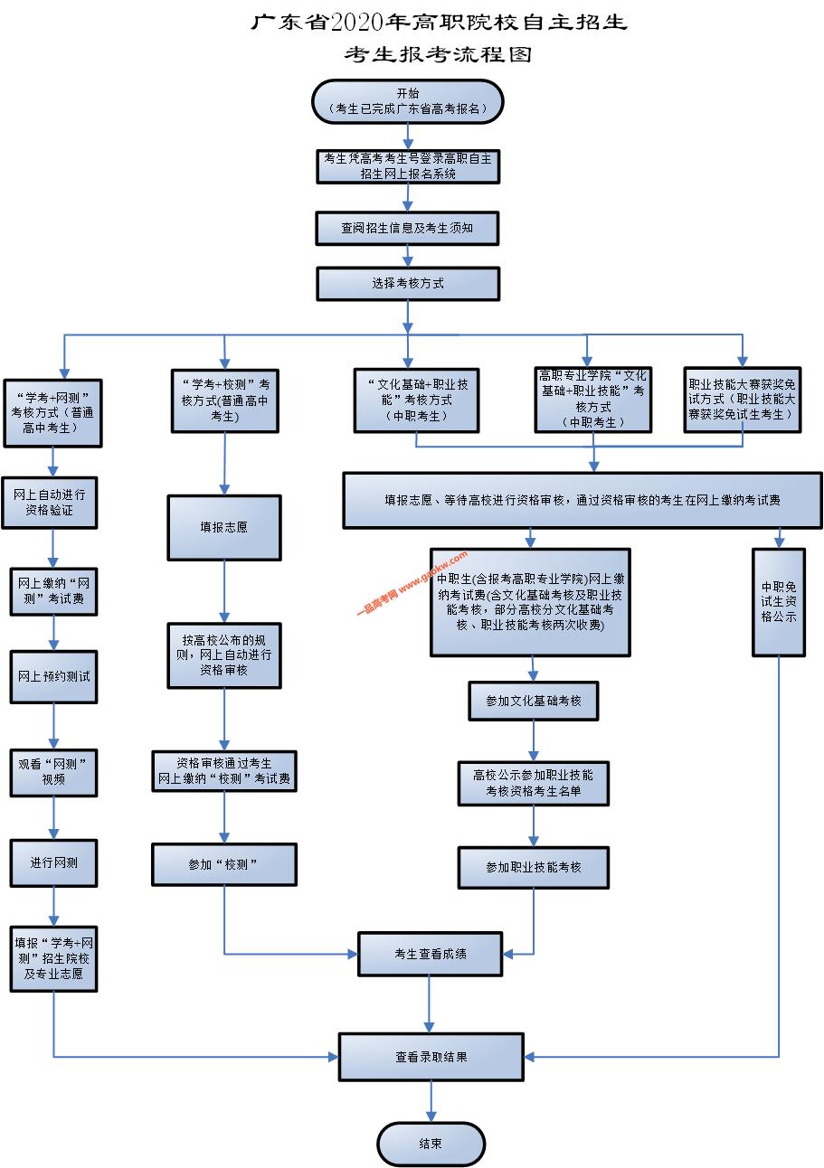 广东科贸职业学院2020年自主招生简章
