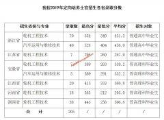浙江交通职业技术学院2019年定向培养士官招生各省录取分数线