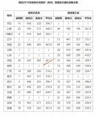 浙江交通职业技术学院2019年面向外省高职(专科)普通批文理科录