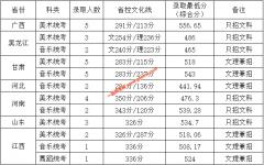 岭南师范学院2019年在省外艺术类专业录取分数线统计表