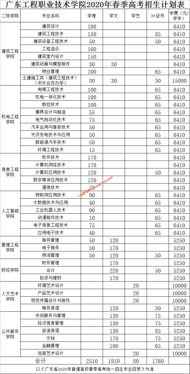 广东工程职业技术学院2020年春季高考招生计划表