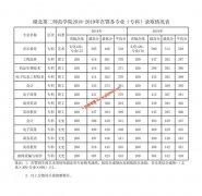 湖北第二师范学院2018-2019年在鄂各专业(专科)录取分数情况表