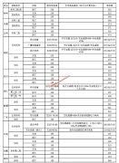 广东第二师范学院2019年普通高考外省招生各专业最高、最低录取分