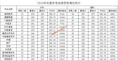 肇庆医学高等专科学校2019年依据学考各专业录取分数线
