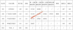 广东农工商职业技术学院2019年普高术科(美术类)录取分数线公布