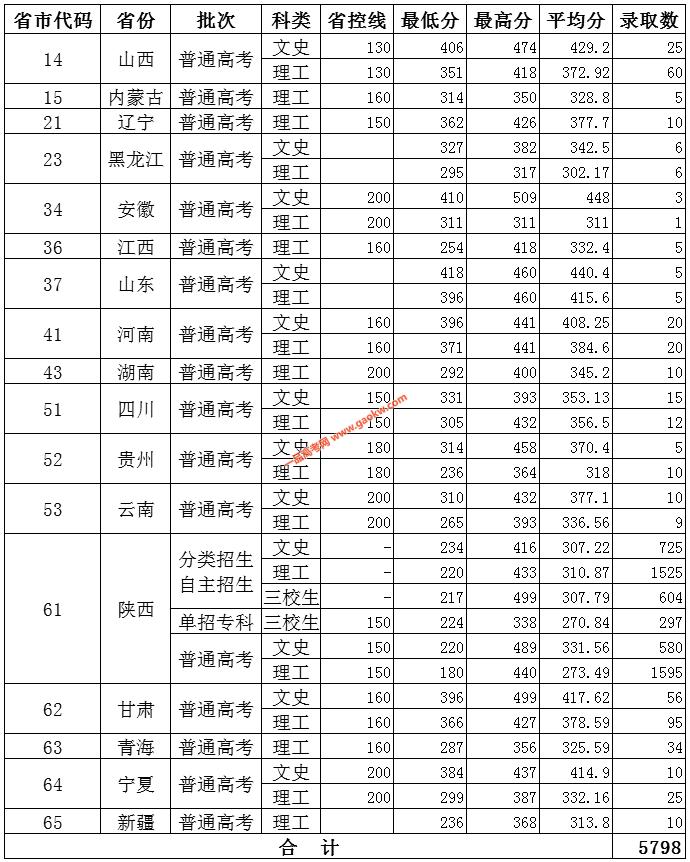 陕西国防工业职业技术学院2019年录取分数线