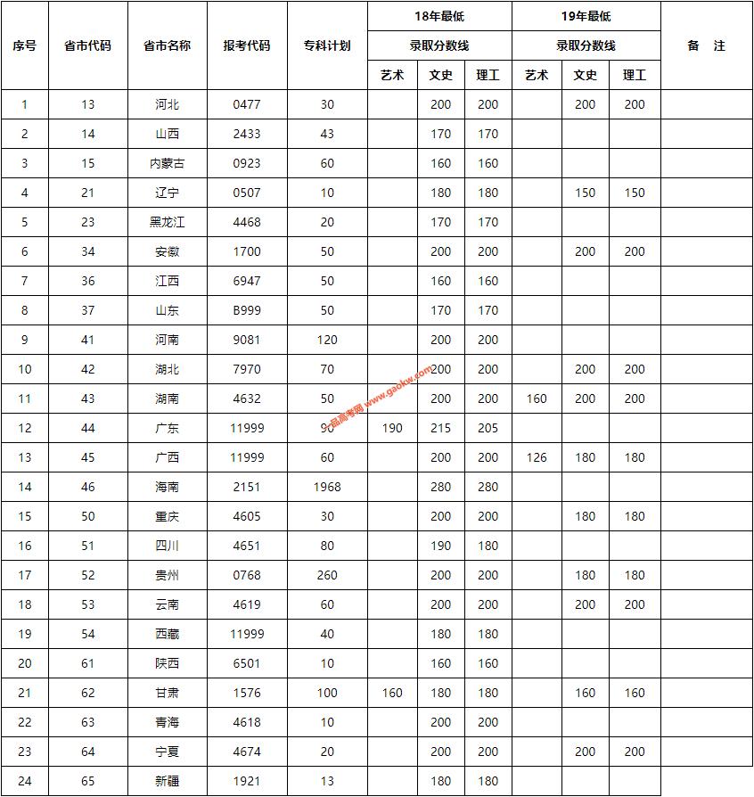 海南职业技术学院2019年全国各省报考代码控线及录取时间