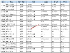 北京城市学院2019年艺术类录取分数线(美术,非美术类)