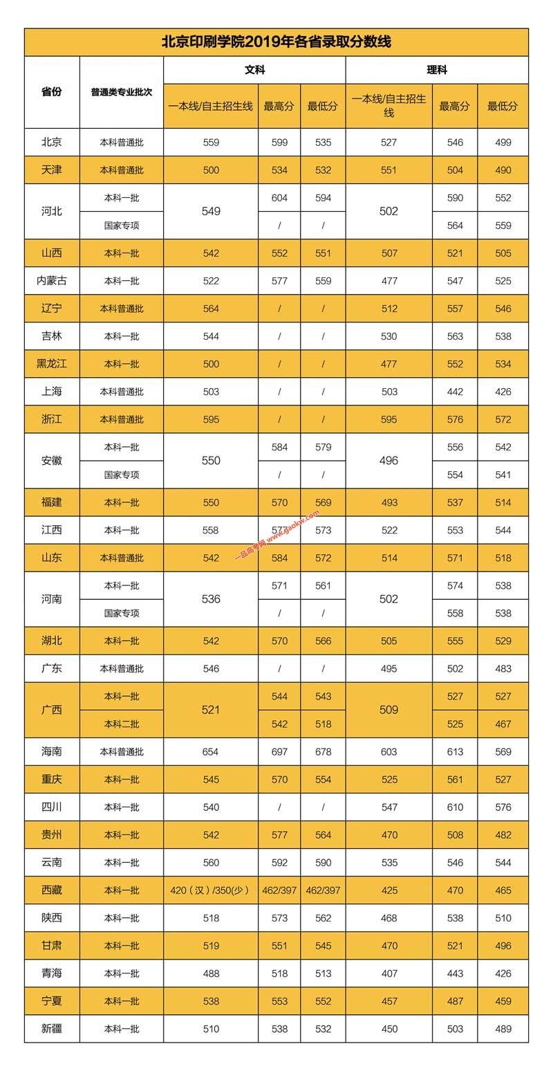 北京印刷学院2019年录取分数线