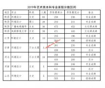 西安财经大学2019年艺术类本科专业招生各省录取分数