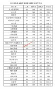 西安财经大学2019年在陕西各专业录取分数线