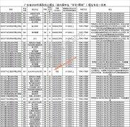广东2020年高职自主招生(面向高中生)志愿填报工作于4月20日开始