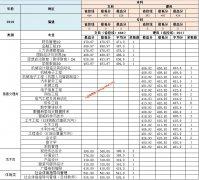 南昌工学院2019年福建,山东,河南各专业录取分数线