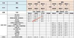 南昌工学院2019年湖北,湖南,广东各专业录取分数线