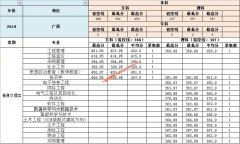 南昌工学院2019年广西,海南,重庆各专业录取分数线