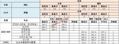 南昌工学院2019年西藏,陕西,甘肃各专业录取分数线