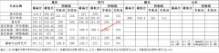 四川外国语大学重庆南方翻译学院2019年艺术类各省(市、区)录取分数