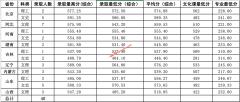北京科技大学2019年艺术类各省录取分数