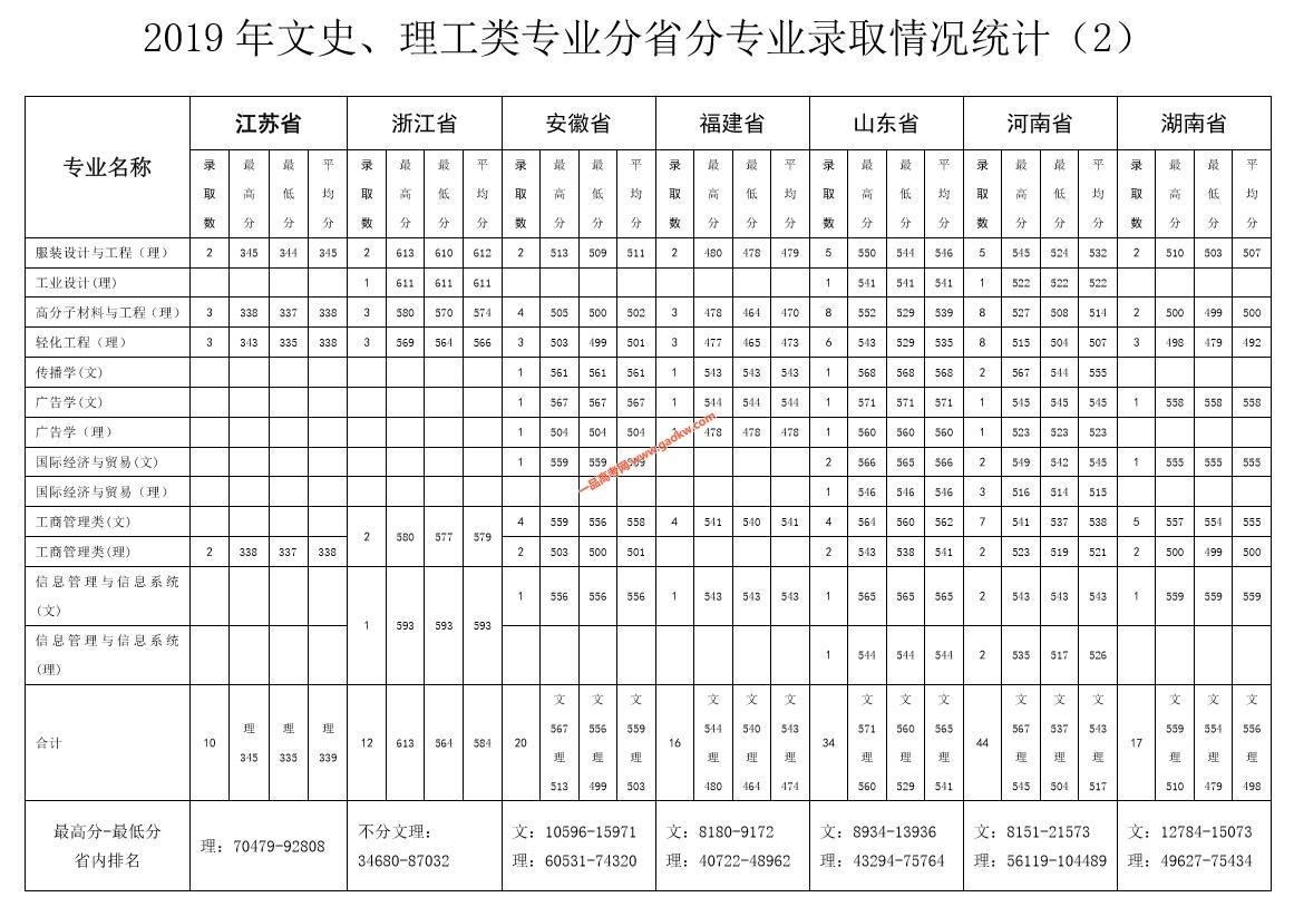 北京服装学院2019年录取分数线2