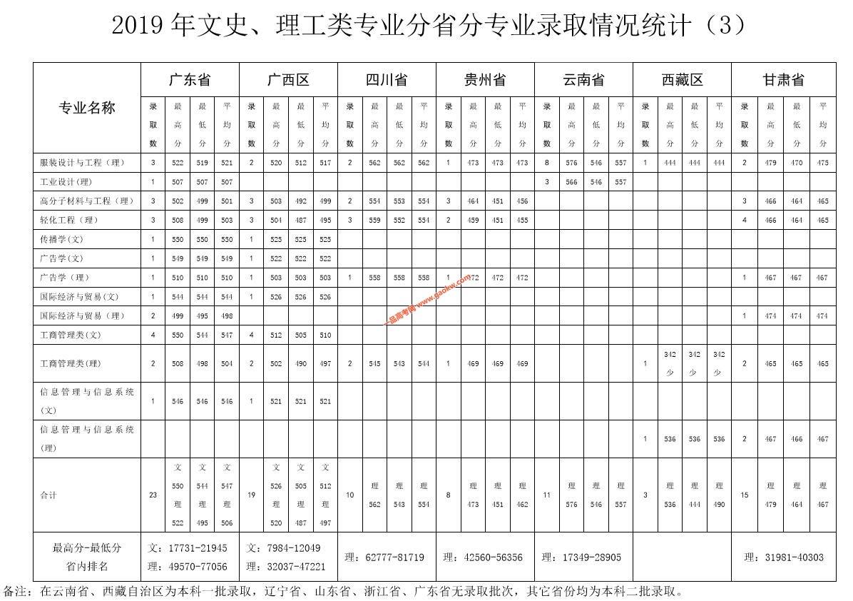北京服装学院2019年录取分数线3