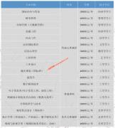 北京工业大学耿丹学院2019年招生专业及学费情况