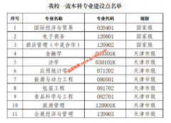 """天津商业大学11个专业入选首批一流本科专业""""双万计划""""建设点"""