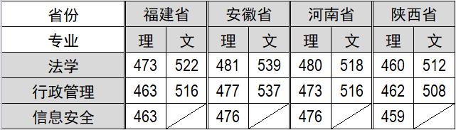 福建警察学院2019年各批次分数线2
