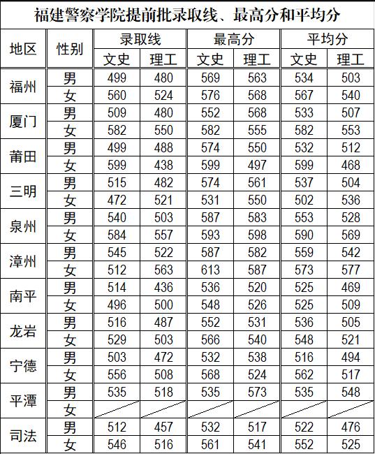福建警察学院2019年各批次分数线